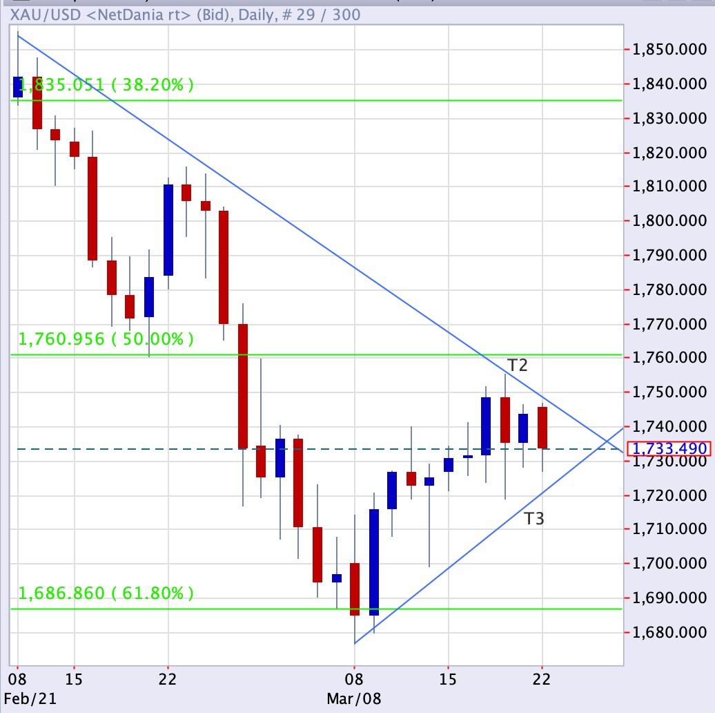 Gold Lacks Upside Momentum - Bullion Mart